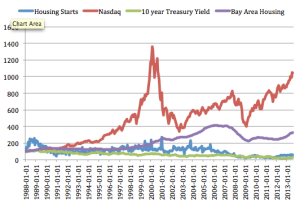 Housing prices, interest rates, nasdaq, and supply growth over last 25 years